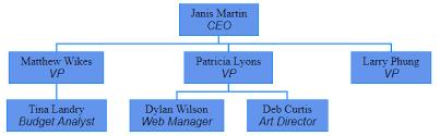 Angular Org Chart Component Github Ashishmondal Org Chart Hierarchical Organizational