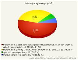Klamavé Praktiky Na Maloobchodním Trhu Výsledky Průzkumu Vyplňto