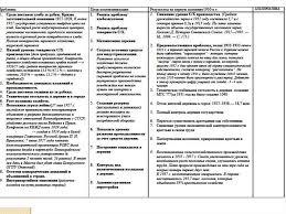 Отчет магистранта по научно педагогической практике презентация  Актуальность используемой технологии