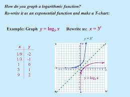 how do you graph a logarithmic function
