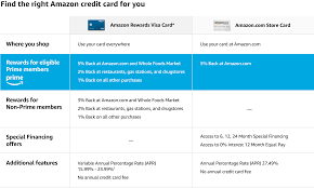 amazon payments credit card