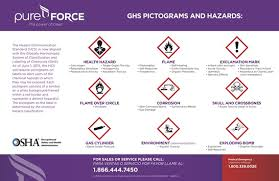 Pureforce Ghs Pictogram Drying Wall Chart