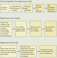 the norton field guide to writing ways of organizing a narrative writing