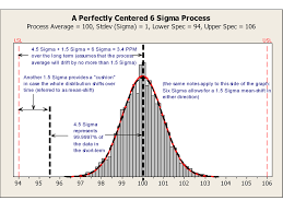 Six Sigma Probability Chart Why Not 4 5 Sigma Dmaic Tools