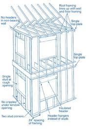 Types of picture framing Painting Ove Advanced Framing Issuu Types Of Building Systems For New Home Construction Extension