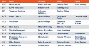 Broncos Depth Chart 2018 Broncos Release Their 1st Depth Chart Of 2013 Mile High Report