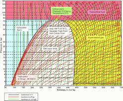 Enthalpy Conversion Chart R404a Enthalpy Chart Www Bedowntowndaytona Com