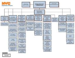 Department Of Finance Organisation Chart New York City Department Of Finance Wikiwand