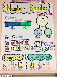 Decomposing Numbers Anchor Chart Livin In A Van Down By The River Number Bonds Anchor Chart