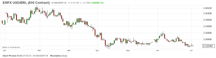 Brazil Real Currency Chart Brazil World Cup 2014 Papering Over The Cracks In The