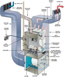 outside ac unit diagram heating & cooling basics ideas for the How Hvac Systems Work Diagram outside ac unit diagram heating & cooling basics Basic HVAC System Diagram