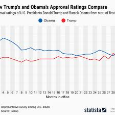 Trumps Approval Rating Chart Donald Trumps Approval Rating Surpasses Obamas Not Just