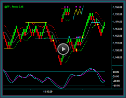 Emini Russell Day Trading With Renko Charts And Tick Charts