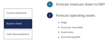 How To Forecast Balance Sheet Forecasting Balance Sheet Items Financial Modeling Guide