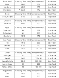 79 Extraordinary Turkey Cooking Chart Convection Oven