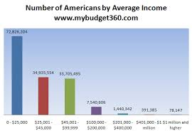 The Brittle Financial American Middle Class 50 Percent Of