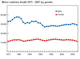 Insurance Accidents - List Gender By Car