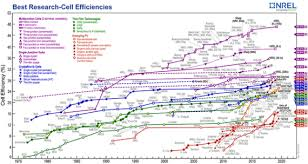 Nrel Efficiency Chart 2017 No Gold Perovskite Solar Cells Aim A Dagger At The Heart Of