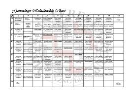 Cousin Relationship Chart Family Relationships Chart