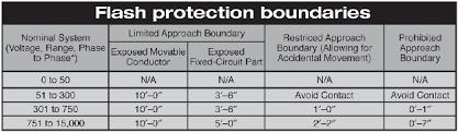 Arc Flash Boundary Chart Bedowntowndaytona Com
