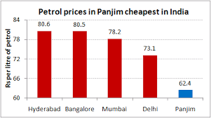 Petrol Price In India Chart 5 Years Why Goa Has The Cheapest Petrol In India Chart Of The Day