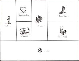 Canvas Business Model Canvas For User Experience