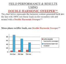 mtd double harmonic mitigating distribution marcus transformers mtd field performance results pdf 222 kb
