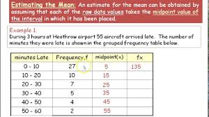 Mean of group data
