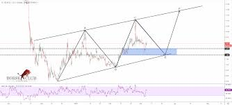 Neo Usd Chart Neousd Neo The Path For Next Days Borseclub