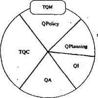 Менеджмент Система управления качеством продукции Курсовая  tqc Всеобщее управление качеством qa Обеспечение качества qpolicy Политика качества qplanning Планирование качества qi Улучшение качества
