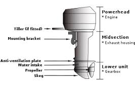 outboard motor outboard motor
