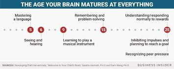 Age the brain matures