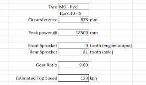 Yz 125 Powered Go Kart Gear Ratio Speeddevice