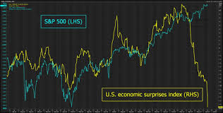 Citi Economic Surprise Index Chart Are The Economic Surprise Indices Trying To Tell Us
