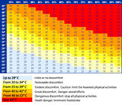 Humidex Chart Canada Pin Canadian Wind Chill Table Celsius Kmh On Pinterest