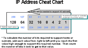 Ip Address And Subnet Mask Chart Example Defining A Subnet Mask My Ccna World