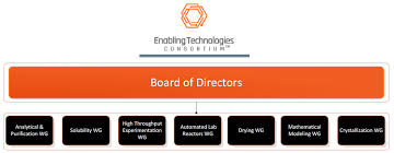 Corporate Organizational Chart With Board Of Directors Etc Organizational Structure Etc Is Governed By A Board Of