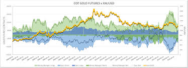 Xau Xag Chart Gold And Silver Comparing Recent Cot Trends With Xau And