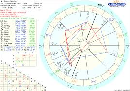 Astrodienst Transit Chart Free Chart Astrodienst My Chart Transits For Today