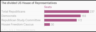 The Divided Us House Of Representatives