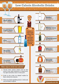 Get the facts on the unit and calorie content of whisky and how to reduce your drinking. Low Calorie Alcoholic Drinks Infographic Low Calorie Alcoholic Drinks Alcoholic Drinks Alcohol Calories
