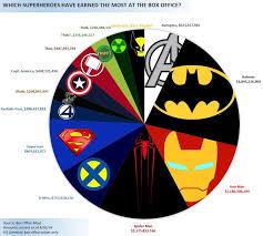 Pie Graph Of Superhero Movie Box Office Superhero Movies