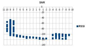 Rssi Chart Lora Signal Quality Rssi Or Snr Loratracker