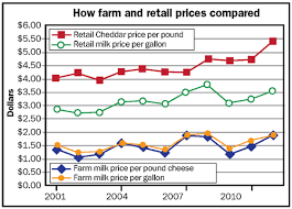 Farm And Retail Dairy Prices Actually Track Closely