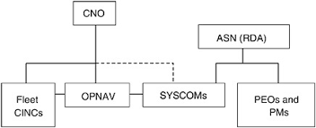Navy Cio Org Chart 7 Adjusting Department Of The Navy Organization And