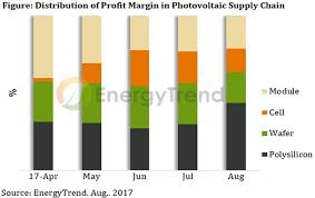 Polysilicon Price Chart 2017 Polysilicon Price Jumps In August Supply To Remain Limited