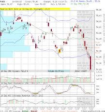 Vxus Candlestick Chart Analysis Of Vanguard Total