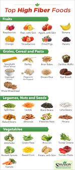 Low Fiber Vegetables Chart The Top High Fiber Foods How Many Do You Eat