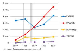 Население Казахстана Википедия История править править код