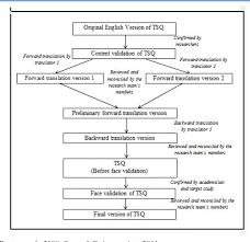 Validation Study Design Pdf Translation And Validation Of The Healthcare Teamwork